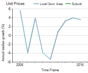 Unit Price Trend in Worongary
