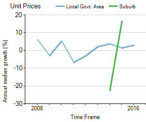 Unit Price Trend in Wurtulla