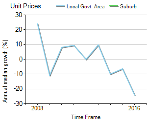 Unit Price Trend in Bucasia