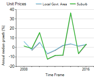 Unit Price Trend in Buddina
