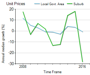 Unit Price Trend in Burpengary