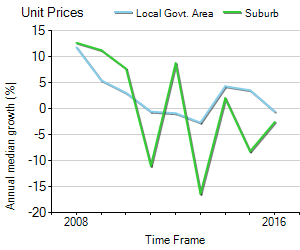 Unit Price Trend in Caboolture