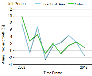 Unit Price Trend in Calamvale