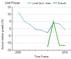 Unit Price Trend in Clontarf