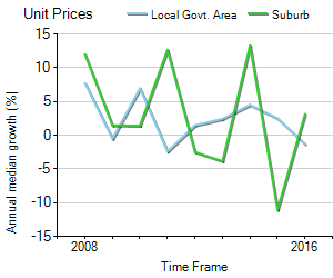 Unit Price Trend in Annerley
