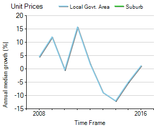Unit Price Trend in Crestmead