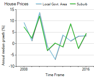 House Price Trend in LGA Alexandrina