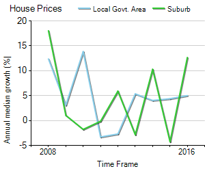 House Price Trend in LGA Adelaide