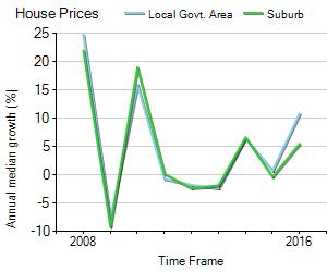 House Price Trend in LGA Prospect
