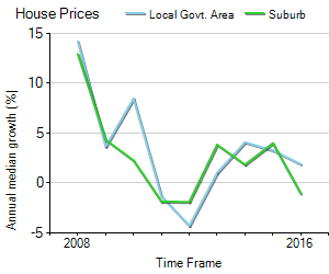 House Price Trend in LGA Salisbury