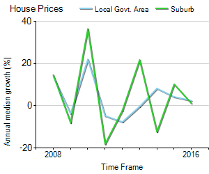 House Price Trend in LGA Holdfast Bay