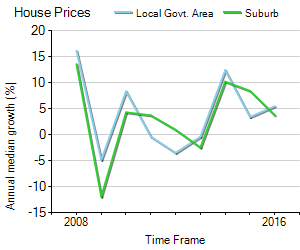 House Price Trend in LGA Burnside