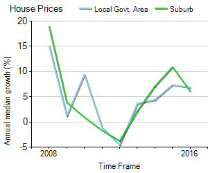 House Price Trend in LGA Campbelltown