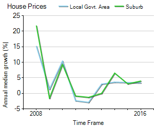 House Price Trend in LGA Marion