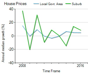 House Price Trend in LGA Charles Sturt