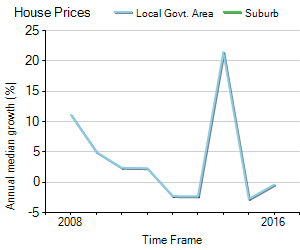 House Price Trend in LGA Mid Murray
