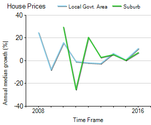 House Price Trend in LGA Prospect