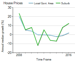 House Price Trend in LGA Playford