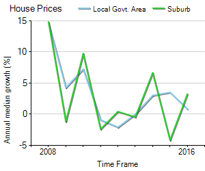 House Price Trend in LGA Onkaparinga
