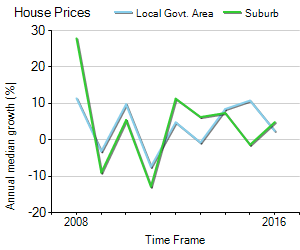 House Price Trend in LGA Unley