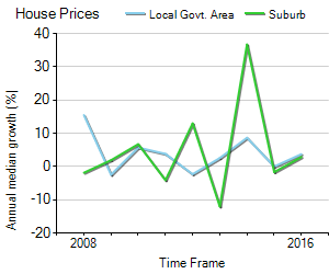 House Price Trend in LGA Mitcham