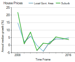 House Price Trend in LGA Port Adelaide Enfield
