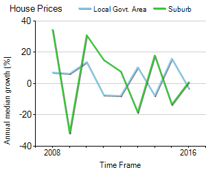 House Price Trend in LGA Walkerville