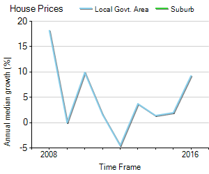 House Price Trend in LGA Adelaide Hills