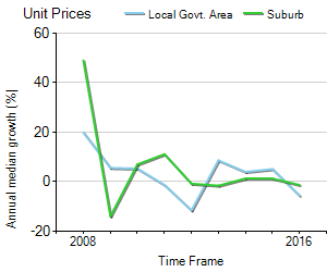 Unit Price Trend in North Adelaide