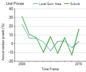 Unit Price Trend in Salisbury