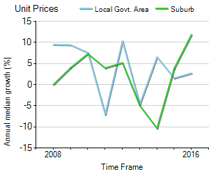 Unit Price Trend in Seaton