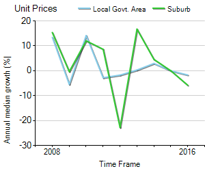 Unit Price Trend in Somerton Park