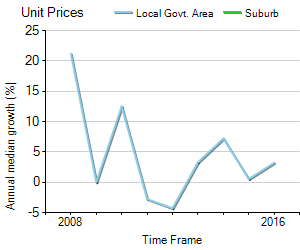 Unit Price Trend in St Georges