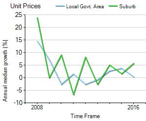Unit Price Trend in Broadview