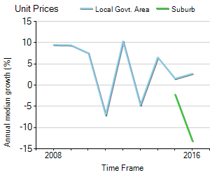 Unit Price Trend in Tennyson