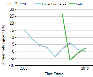 Unit Price Trend in Torrens Park
