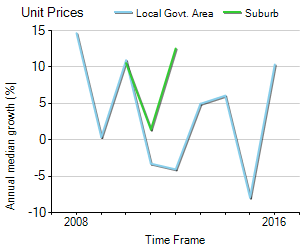 Unit Price Trend in Tranmere
