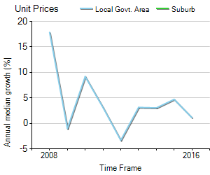Unit Price Trend in Unley Park