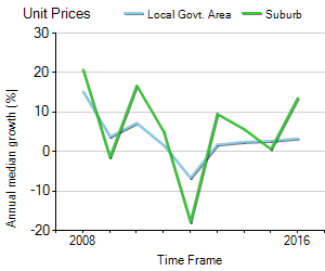Unit Price Trend in Warradale