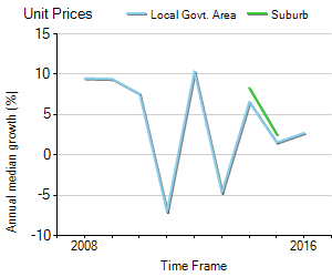 Unit Price Trend in Woodville