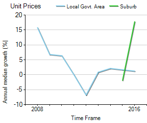Unit Price Trend in Aldinga Beach