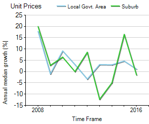 Unit Price Trend in Clarence Park