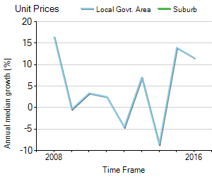 Unit Price Trend in Collinswood