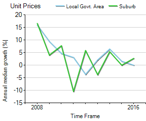 Unit Price Trend in Daw Park