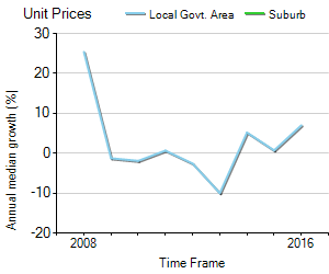 Unit Price Trend in Elizabeth Park