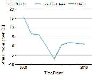 Unit Price Trend in Flagstaff Hill