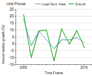 Unit Price Trend in Fullarton