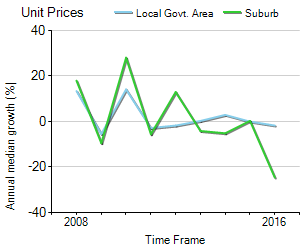 Unit Price Trend in Glenelg North