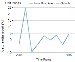 Unit Price Trend in Goolwa South