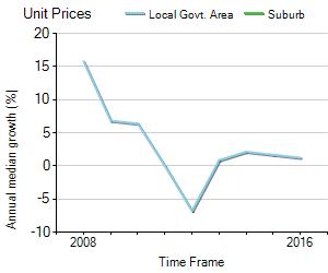 australian property monitors house price guide